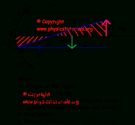 Mirror Equations Of Curved Mirrors With Regard To Curved Mirrors (View 19 of 30)