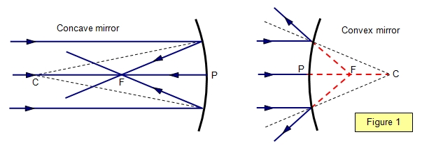 Schoolphysics ::welcome:: In Curved Mirrors (View 2 of 30)