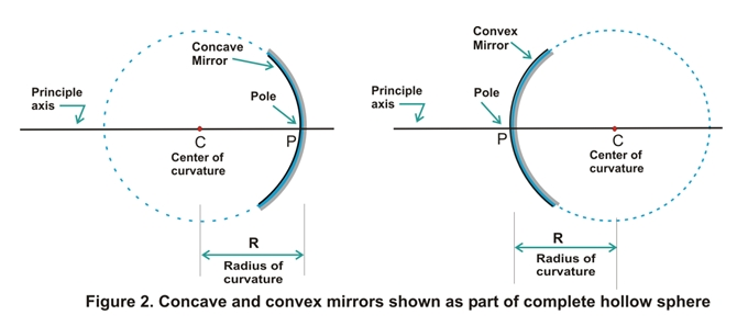 Spherical Mirrors  Types Convex And Concave Mirrors  Class 10 For Curved Mirrors (View 9 of 30)